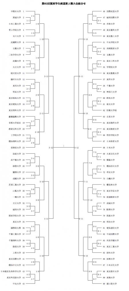 12/14 第25回学連剣友剣道大会の組み合わせ