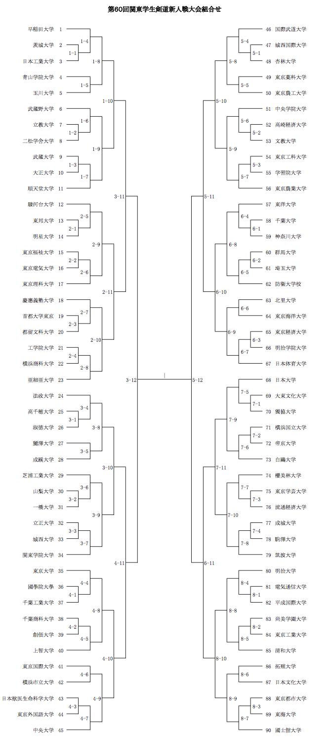 【ご案内】11/23 第60回関東学生剣道新人戦大会 組み合わせ