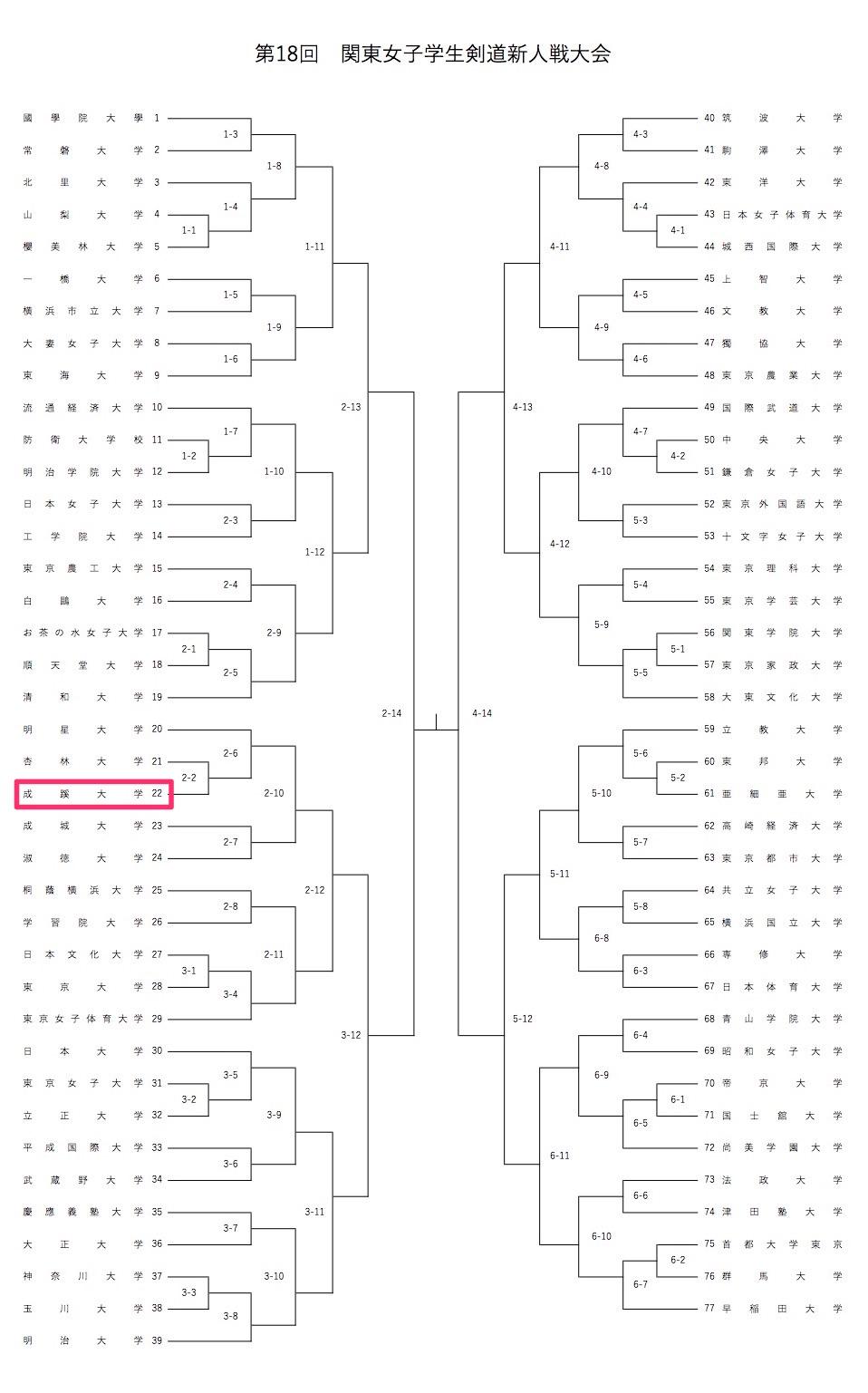 【ご案内】12/3 第18回関東女子学生剣道新人戦大会 組み合わせ